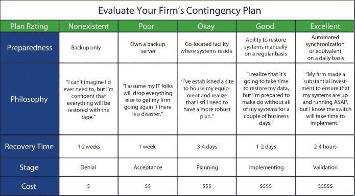 IT – Contingency Plan Examples
