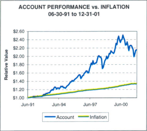 Account vs Inflation